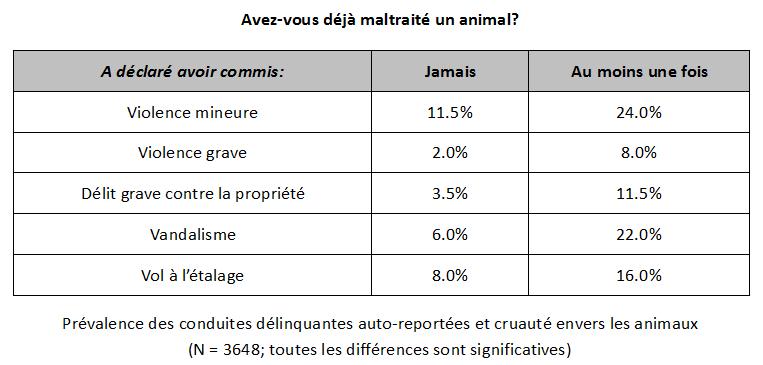 La protection animale en chiffres f d ration fran aise - Combien de portee par an pour un chat ...